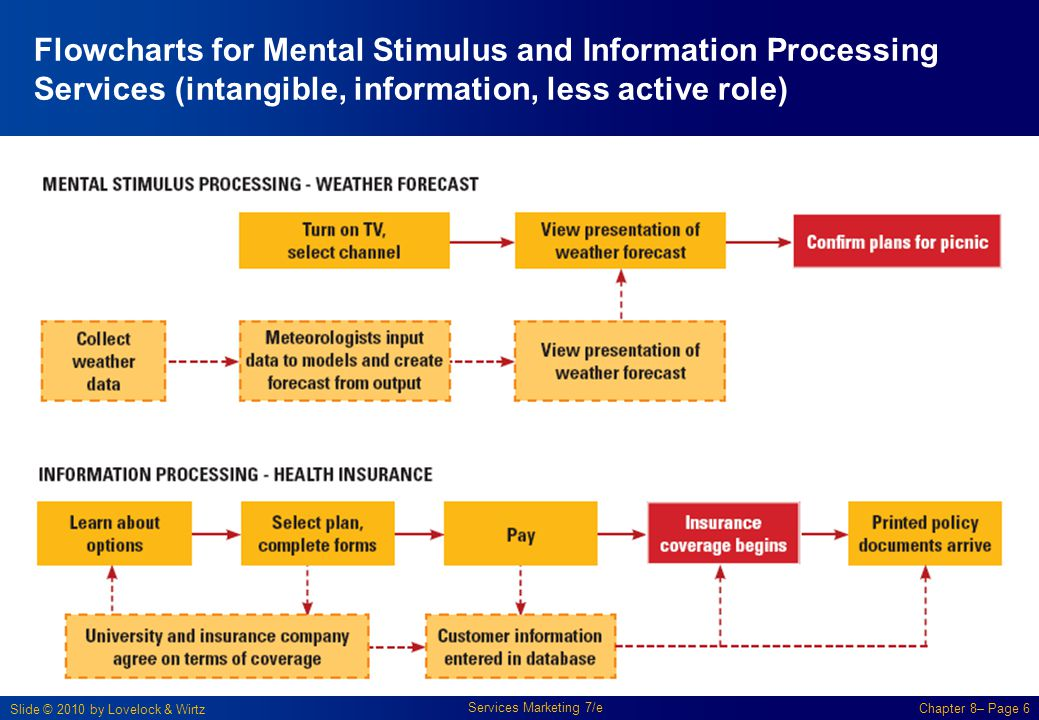 Slide © 2010 by Lovelock & Wirtz Services Marketing 7/e Chapter 8– Page 6 Flowcharts for Mental Stimulus and Information Processing Services (intangib