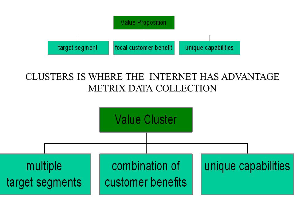 CLUSTERS IS WHERE THE INTERNET HAS ADVANTAGE METRIX DATA COLLECTION