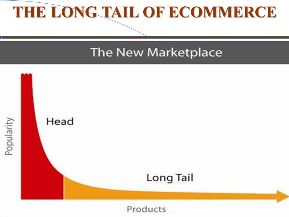 THE LONG TAIL OF ECOMMERCE