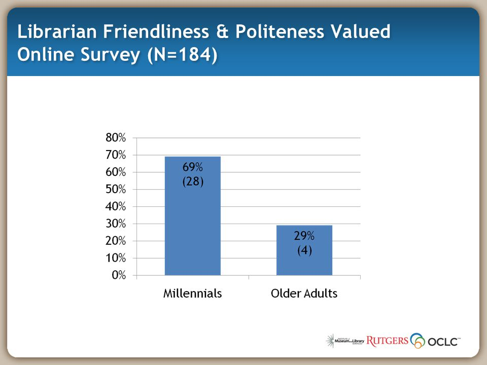 Librarian Friendliness & Politeness Valued Online Survey (N=184)