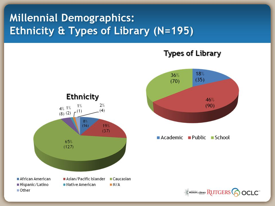 Millennial Demographics: Ethnicity & Types of Library (N=195)