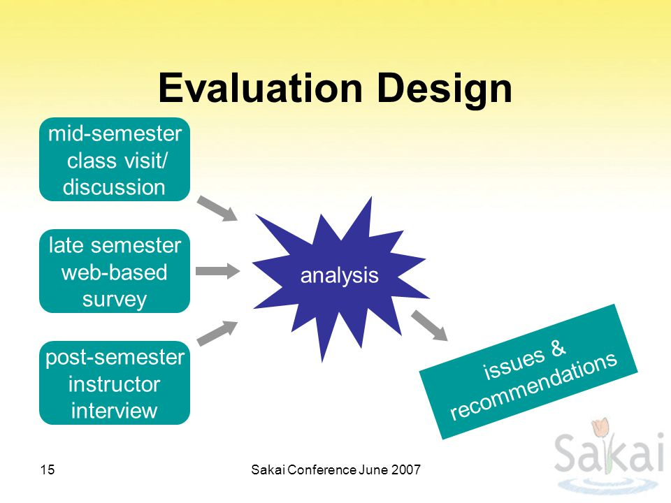 analysis Evaluation Design mid-semester class visit/ discussion late semester web-based survey post-semester instructor interview issues & recommendations 15Sakai Conference June 2007