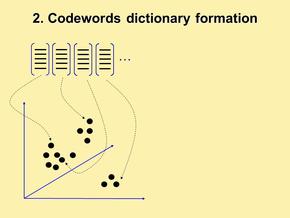 2. Codewords dictionary formation …