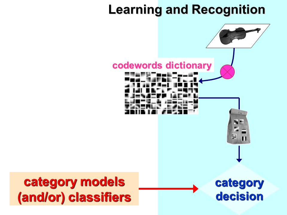 categorydecision codewords dictionary category models (and/or) classifiers Learning and Recognition