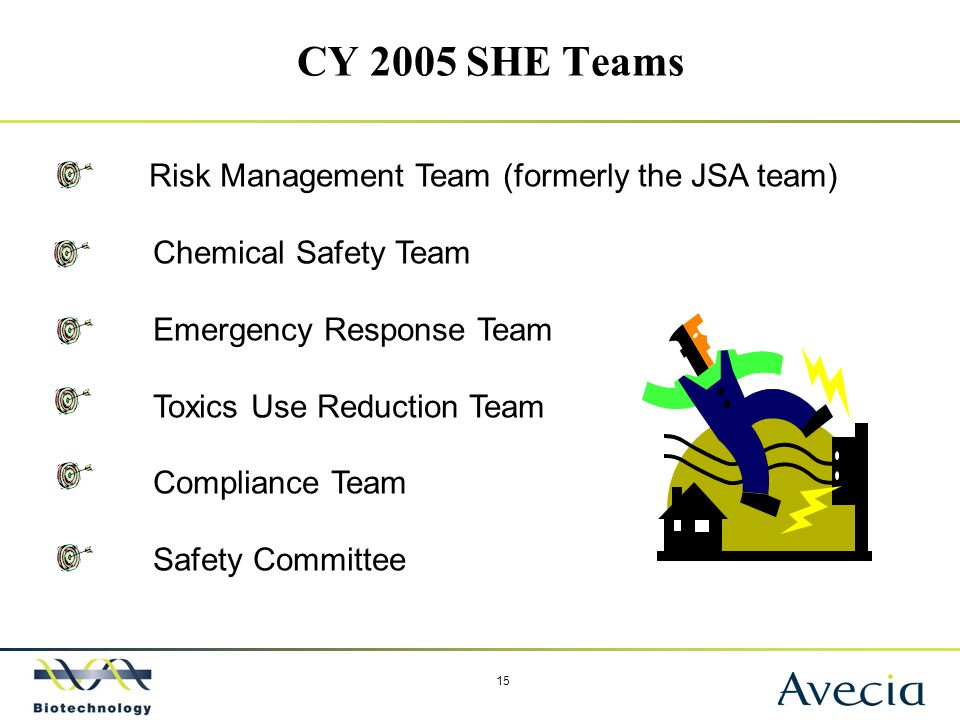 15 CY 2005 SHE Teams Risk Management Team (formerly the JSA team) Chemical Safety Team Emergency Response Team Toxics Use Reduction Team Compliance Te