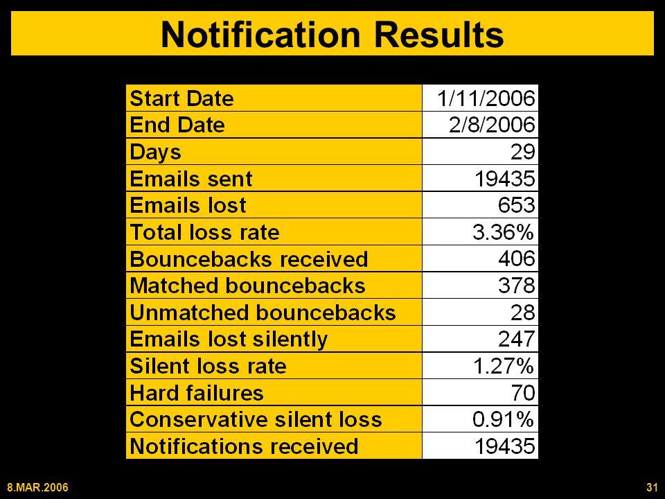 8.MAR.200631 Notification Results