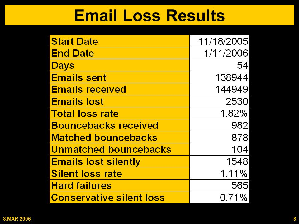 8.MAR.20068 Email Loss Results