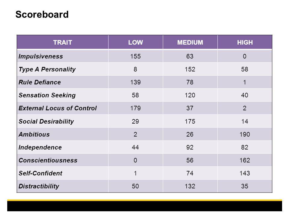 Scoreboard TRAITLOWMEDIUMHIGH Impulsiveness155630 Type A Personality815258 Rule Defiance139781 Sensation Seeking5812040 External Locus of Control17937