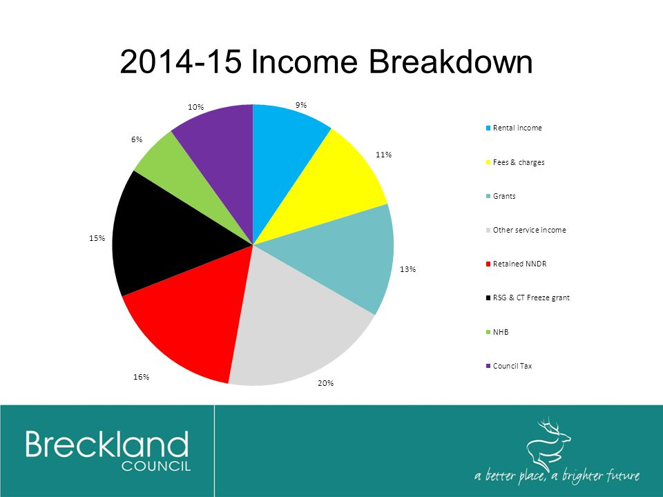 2014-15 Income Breakdown