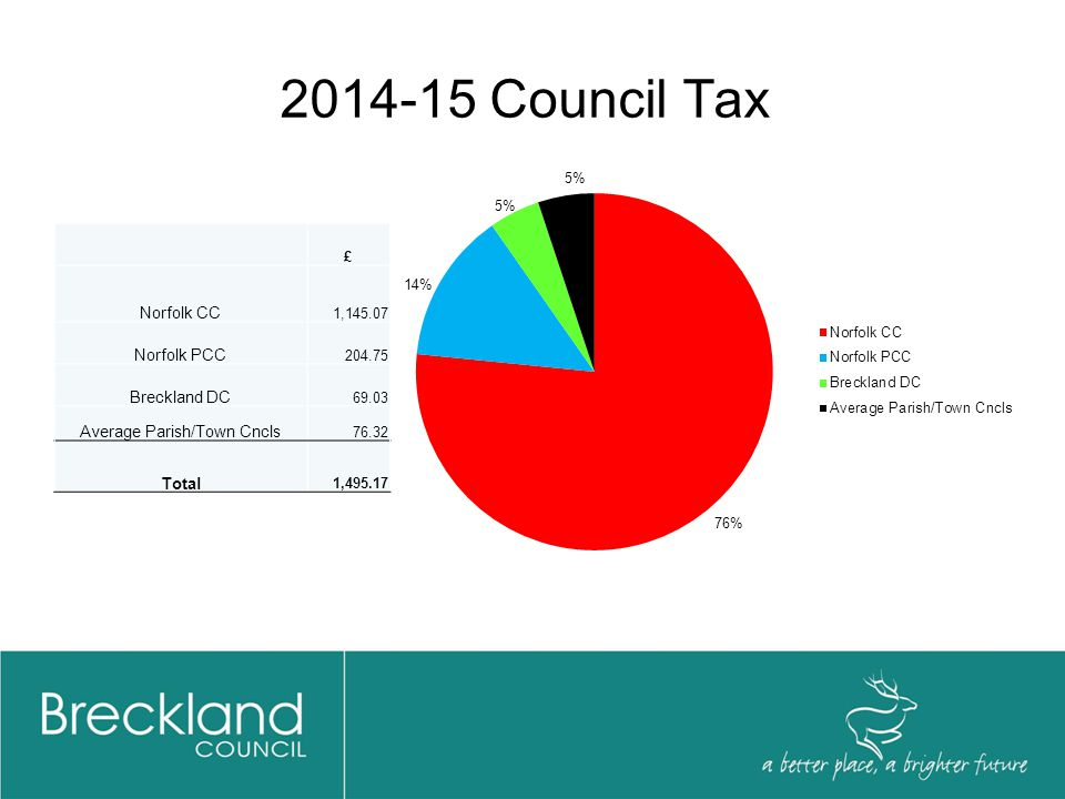 2014-15 Council Tax £ Norfolk CC 1,145.07 Norfolk PCC 204.75 Breckland DC 69.03 Average Parish/Town Cncls 76.32 Total 1,495.17