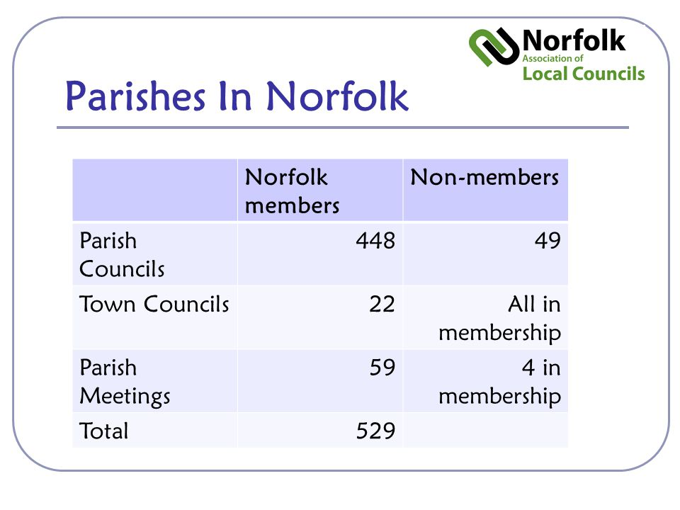 Parishes In Norfolk Norfolk members Non-members Parish Councils 44849 Town Councils22All in membership Parish Meetings 594 in membership Total529