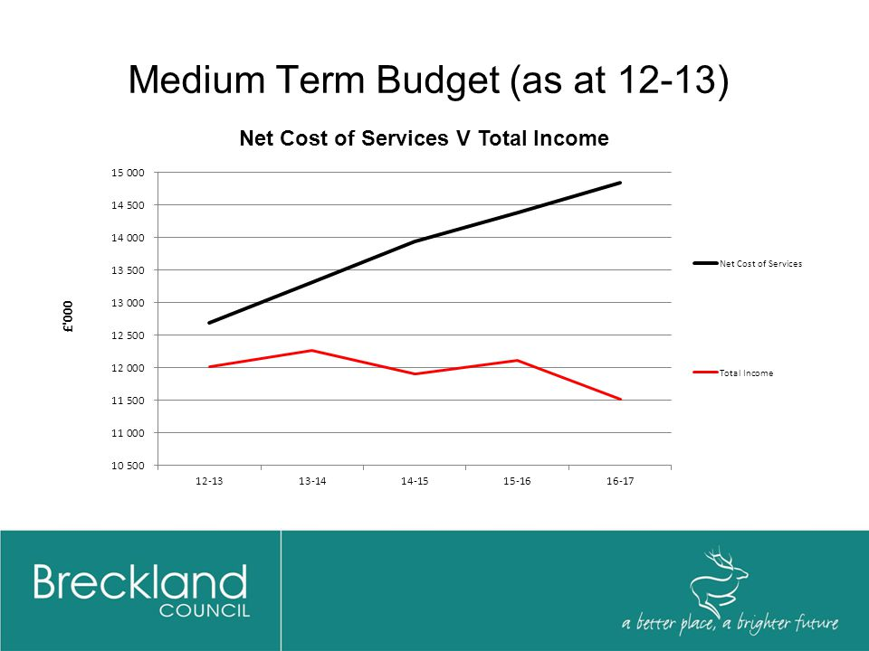 Medium Term Budget (as at 14-15) Net Cost of Services V Total Income