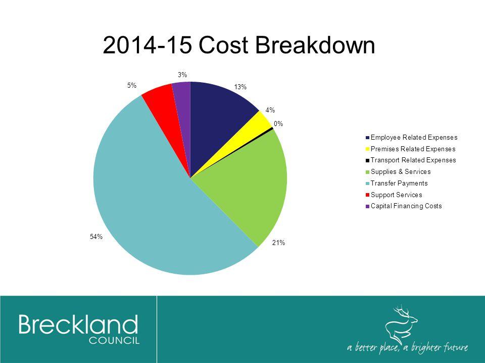 2014-15 Cost Breakdown