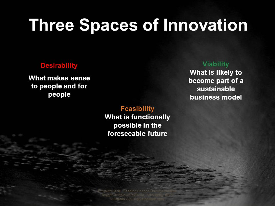 Desirability What makes sense to people and for people Viability What is likely to become part of a sustainable business model Three Spaces of Innovat