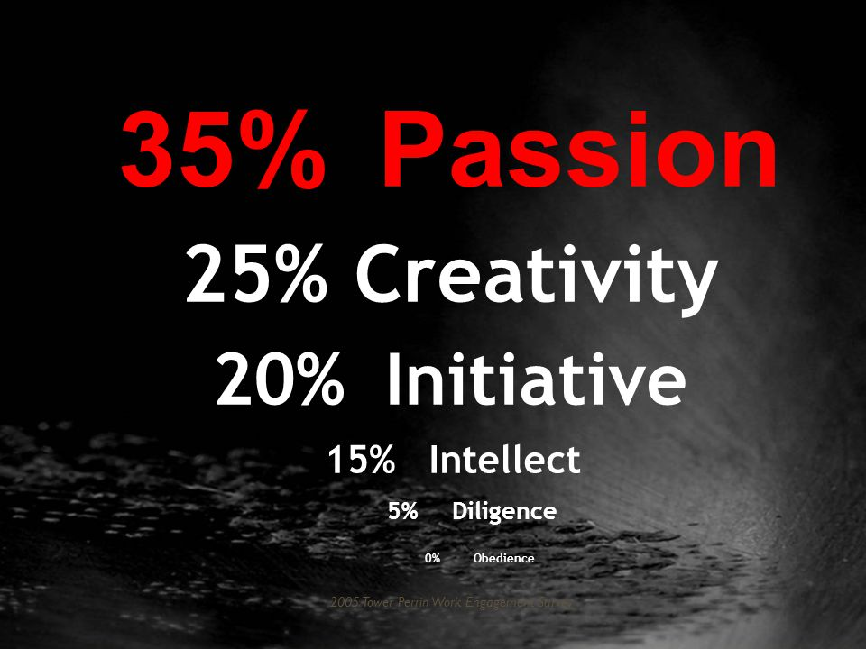 35%Passion 25% Creativity 20%Initiative 15%Intellect 5%Diligence 0%Obedience 2005 Tower Perrin Work Engagement Survey
