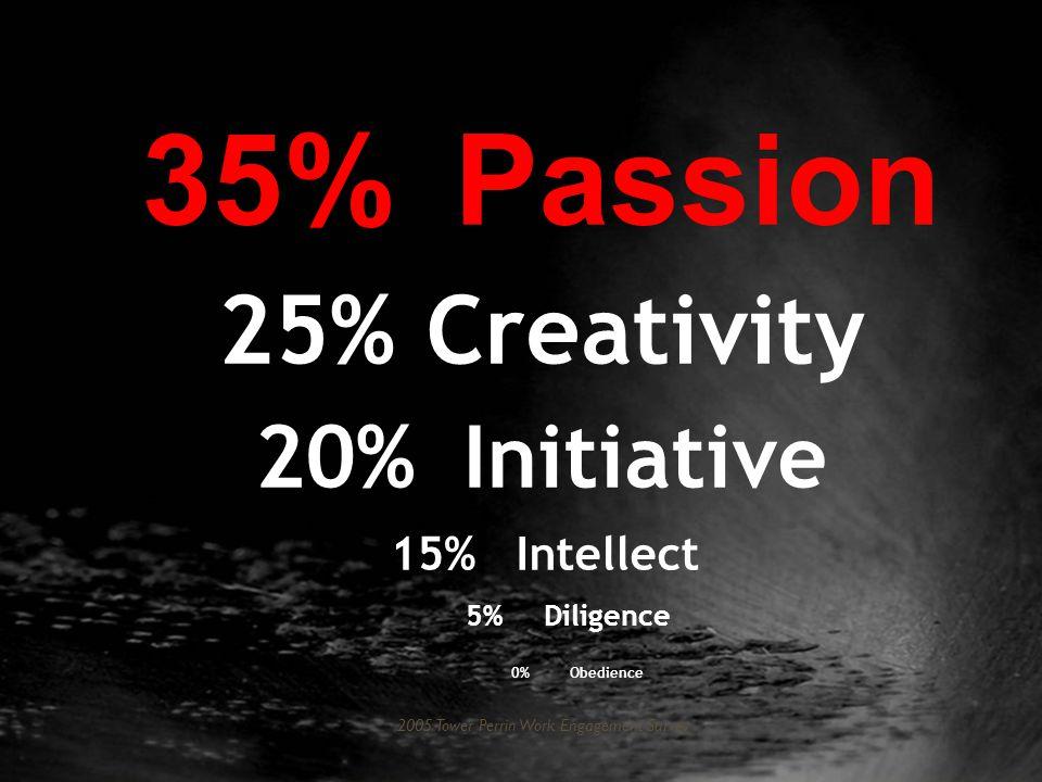 Developer qualities Developers are...