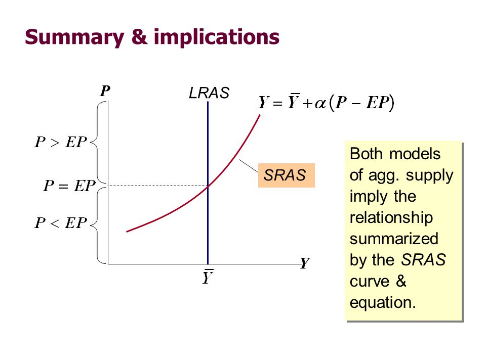 Summary & implications Both models of agg. supply imply the relationship summarized by the SRAS curve & equation. Y P LRAS SRAS