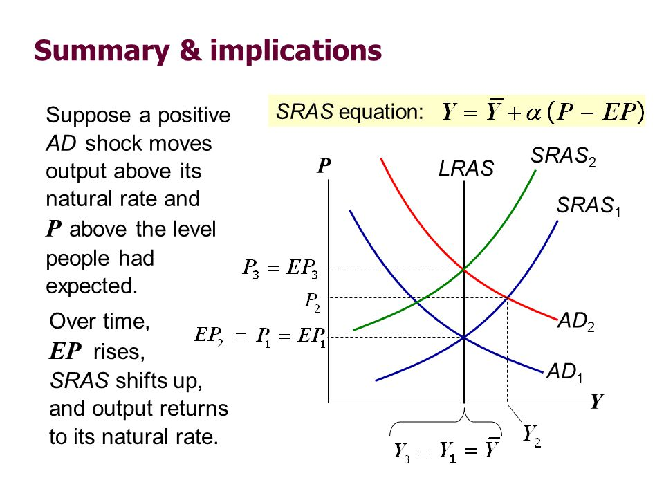 Summary & implications Suppose a positive AD shock moves output above its natural rate and P above the level people had expected. Y P LRAS SRAS 1 SRAS
