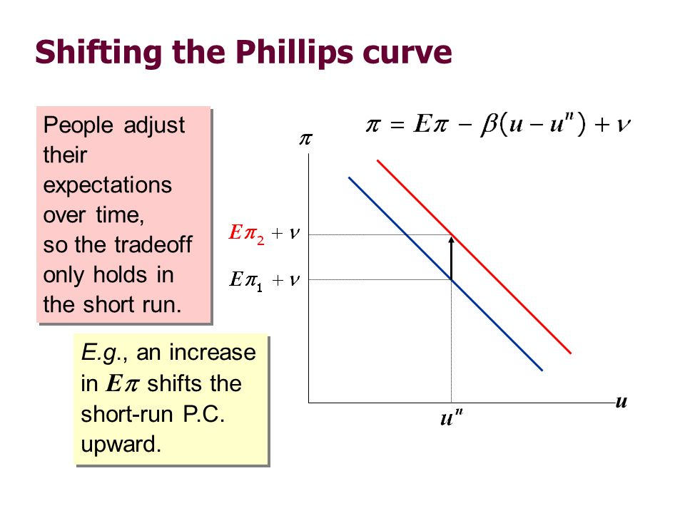 Shifting the Phillips curve People adjust their expectations over time, so the tradeoff only holds in the short run. u  E.g., an increase in E  shif