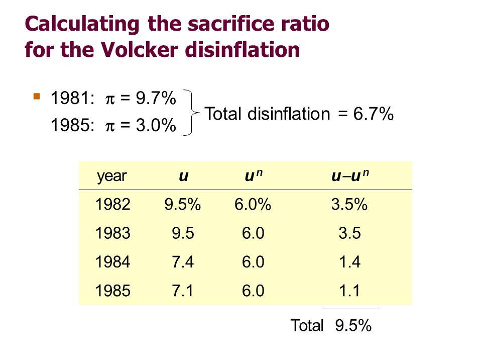 Calculating the sacrifice ratio for the Volcker disinflation  1981:  = 9.7% 1985:  = 3.0% yearuu nu n uu nuu n 19829.5%6.0%3.5% 19839.56.03.5 198