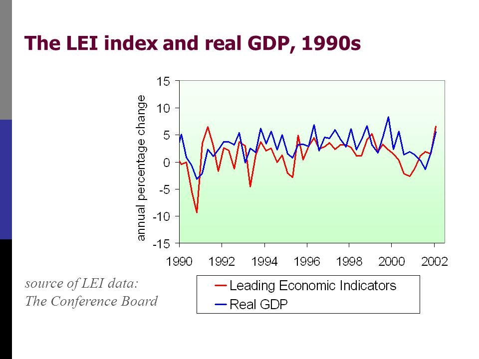 The LEI index and real GDP, 1990s source of LEI data: The Conference Board