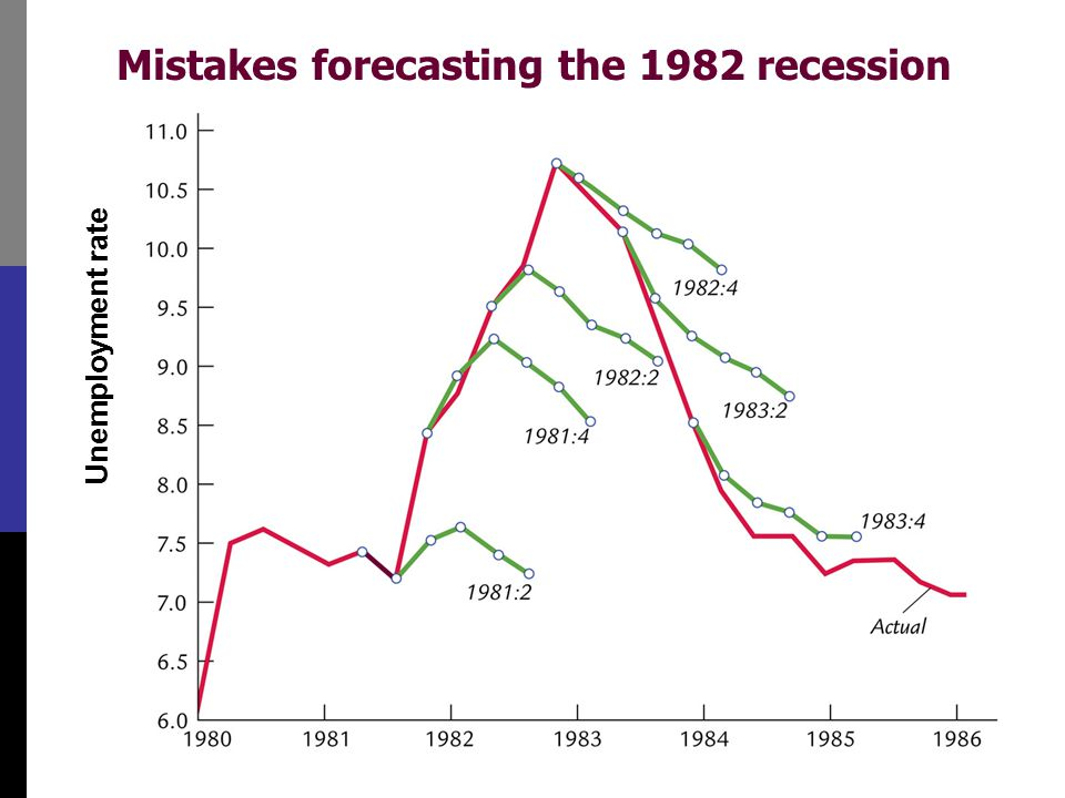 Mistakes forecasting the 1982 recession Unemployment rate