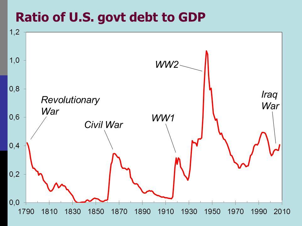 Ratio of U.S. govt debt to GDP Revolutionary War Civil War WW1 WW2 Iraq War
