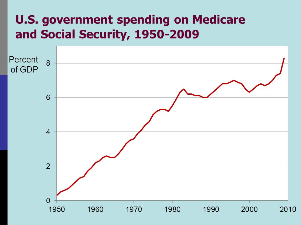 U.S. government spending on Medicare and Social Security, 1950-2009 Percent of GDP