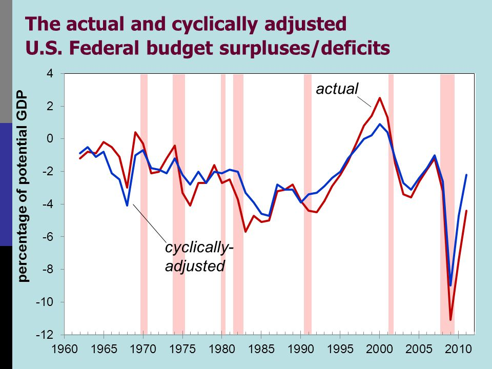 The actual and cyclically adjusted U.S. Federal budget surpluses/deficits cyclically- adjusted actual
