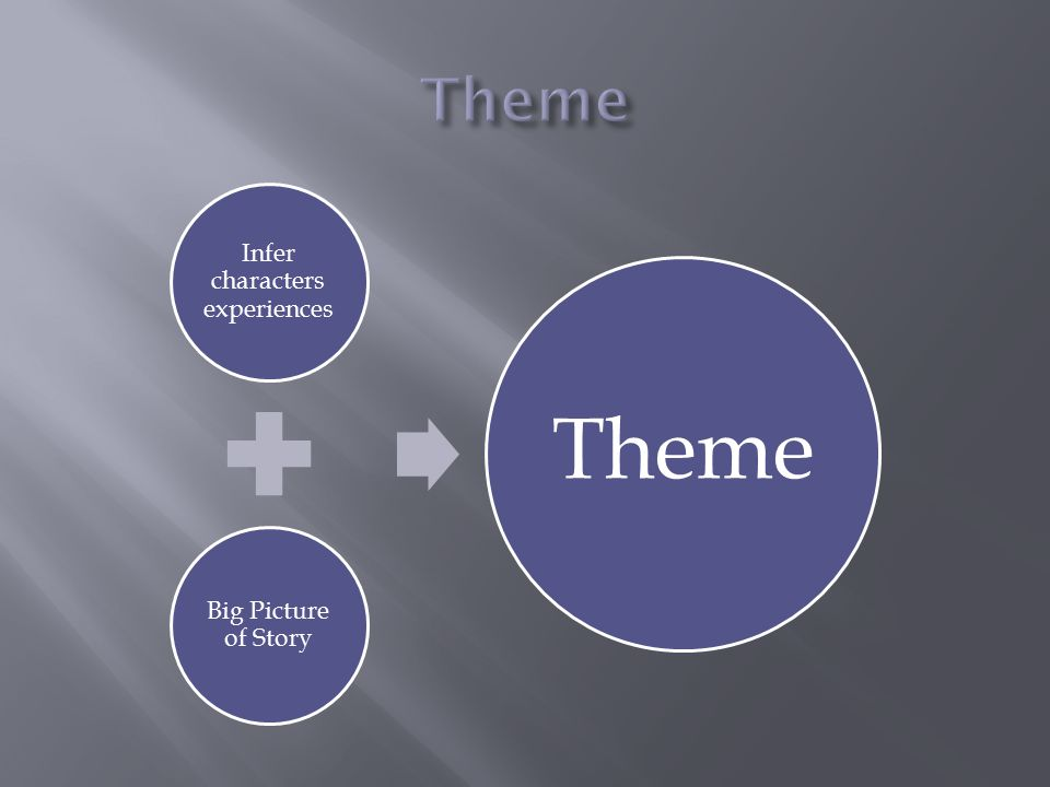 Infer characters experiences Big Picture of Story Theme