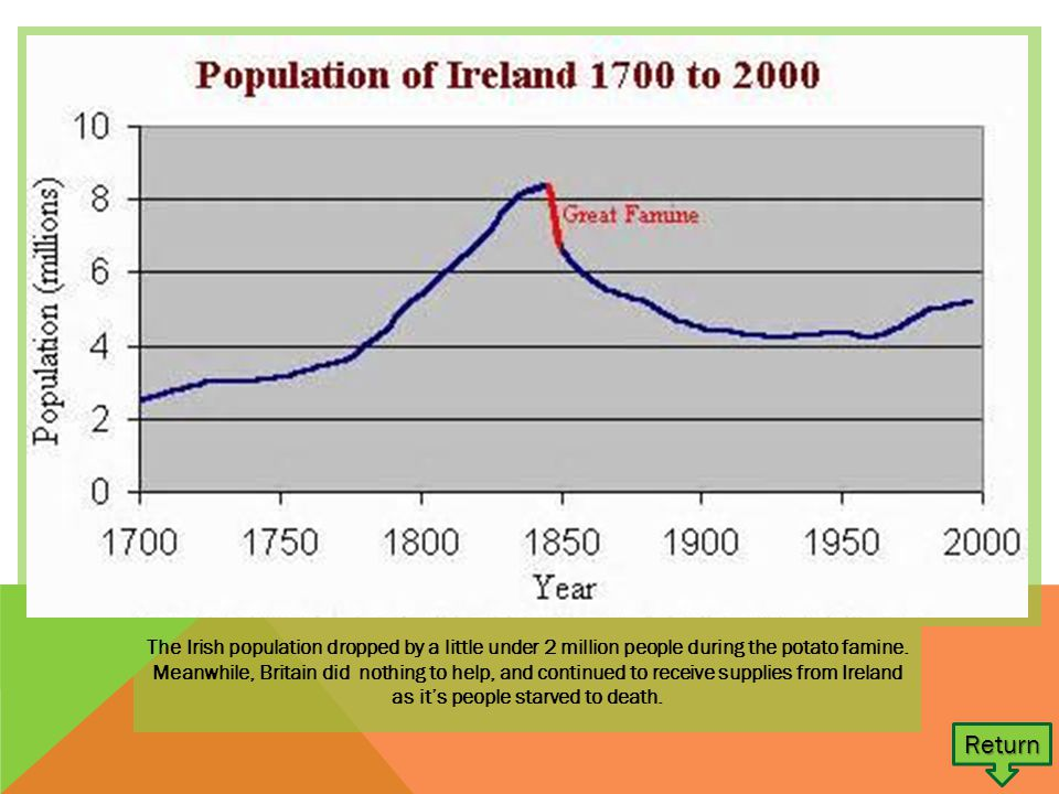 The Irish population dropped by a little under 2 million people during the potato famine.