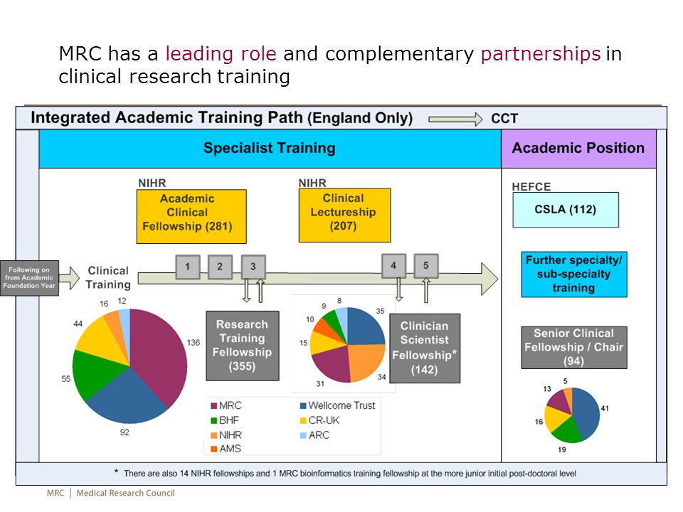 MRC has a leading role and complementary partnerships in clinical research training