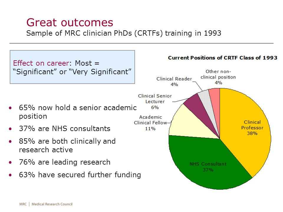Great outcomes Sample of MRC clinician PhDs (CRTFs) training in 1993 65% now hold a senior academic position 37% are NHS consultants 85% are both clinically and research active 76% are leading research 63% have secured further funding Effect on career: Most = Significant or Very Significant