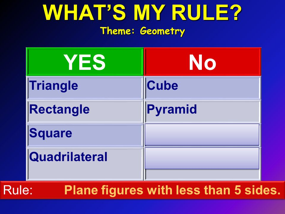 WHAT'S MY RULE? Theme: Geometry YESNo TriangleCube RectanglePyramid SquarePentagon QuadrilateralOctagon Rule: Plane figures with less than 5 sides.