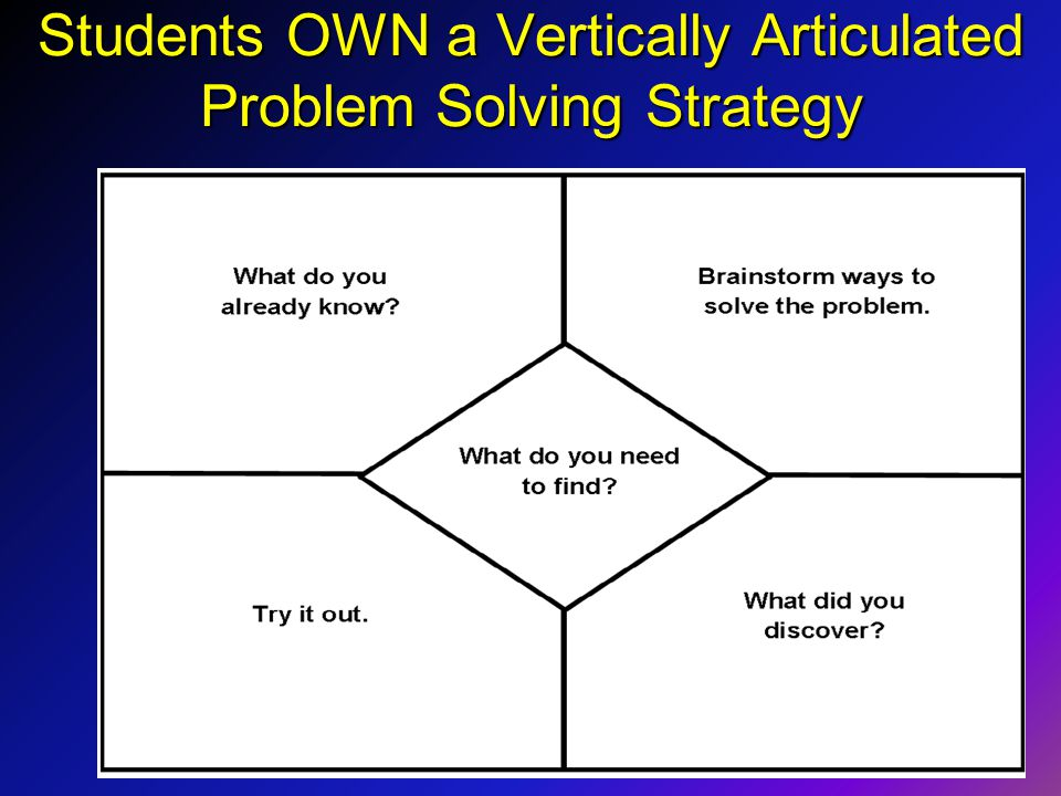 Students OWN a Vertically Articulated Problem Solving Strategy