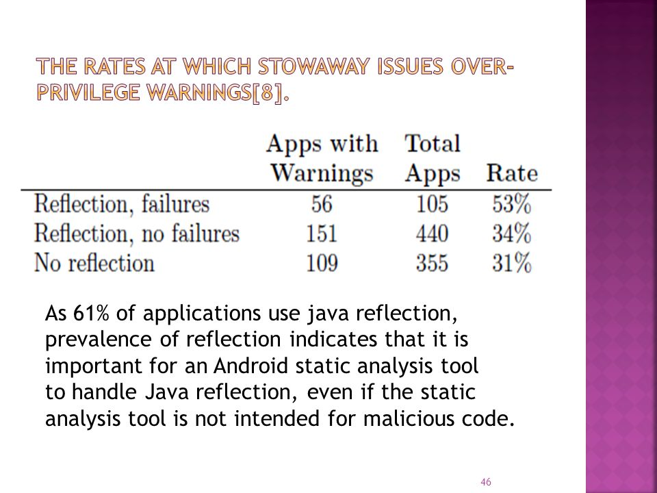 As 61% of applications use java reflection, prevalence of reflection indicates that it is important for an Android static analysis tool to handle Java