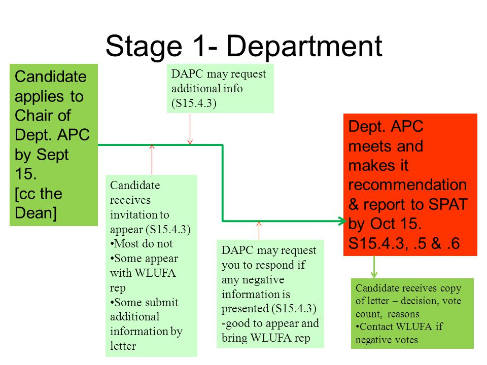 Stage 1- Department Candidate applies to Chair of Dept. APC by Sept 15. [cc the Dean] Dept. APC meets and makes it recommendation & report to SPAT by