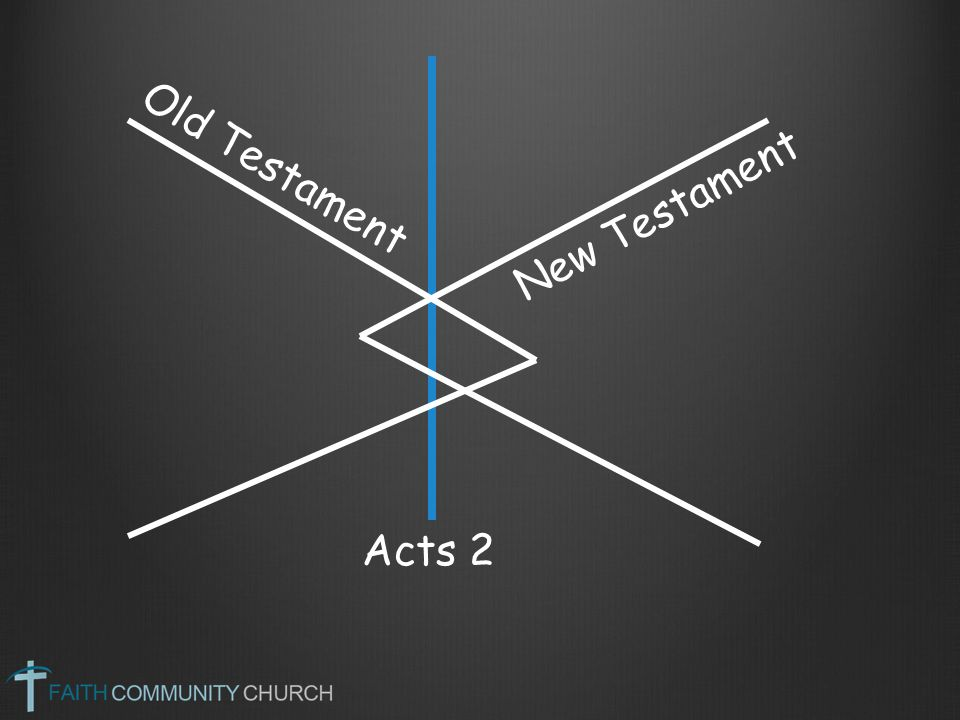 Old Testament New Testament Acts 2