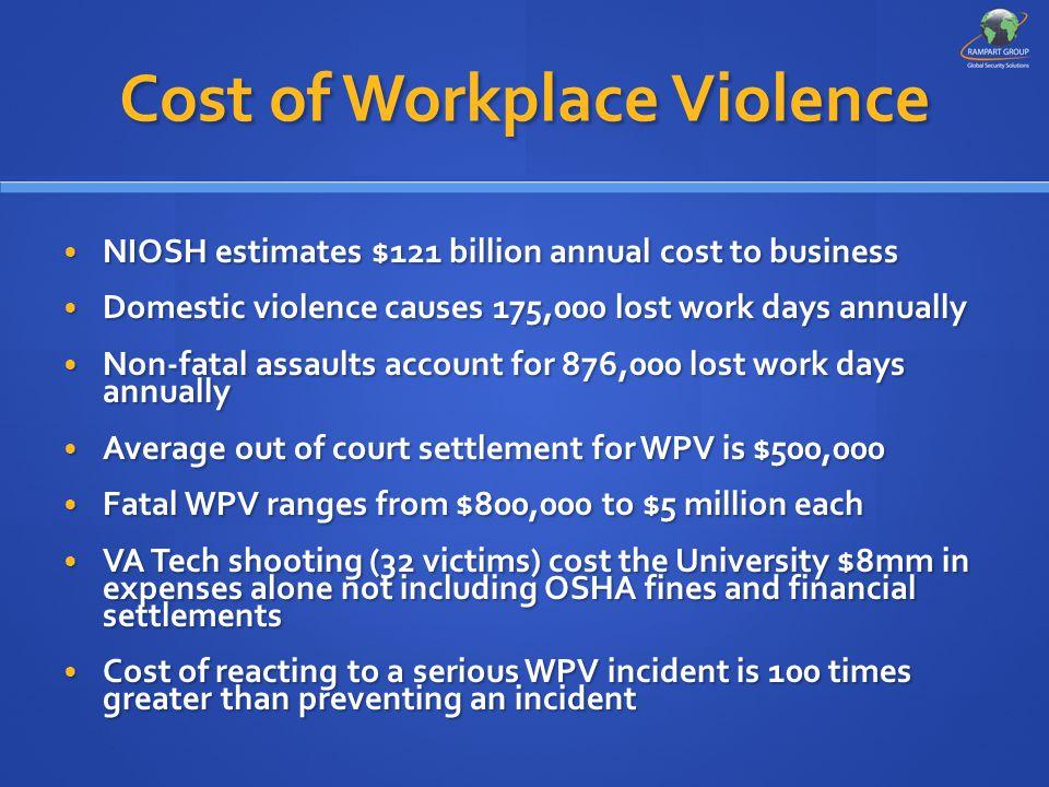 Cost of Workplace Violence NIOSH estimates $121 billion annual cost to business NIOSH estimates $121 billion annual cost to business Domestic violence