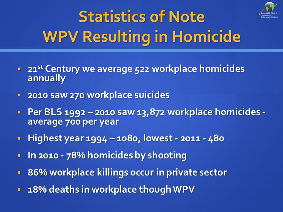 Statistics of Note WPV Resulting in Homicide 21 st Century we average 522 workplace homicides annually 21 st Century we average 522 workplace homicides annually 2010 saw 270 workplace suicides 2010 saw 270 workplace suicides Per BLS 1992 – 2010 saw 13,872 workplace homicides - average 700 per year Per BLS 1992 – 2010 saw 13,872 workplace homicides - average 700 per year Highest year 1994 – 1080, lowest - 2011 - 480 Highest year 1994 – 1080, lowest - 2011 - 480 In 2010 - 78% homicides by shooting In 2010 - 78% homicides by shooting 86% workplace killings occur in private sector 86% workplace killings occur in private sector 18% deaths in workplace though WPV 18% deaths in workplace though WPV