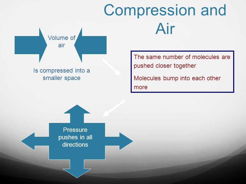 Compression and Air The same number of molecules are pushed closer together Molecules bump into each other more Volume of air Is compressed into a sma