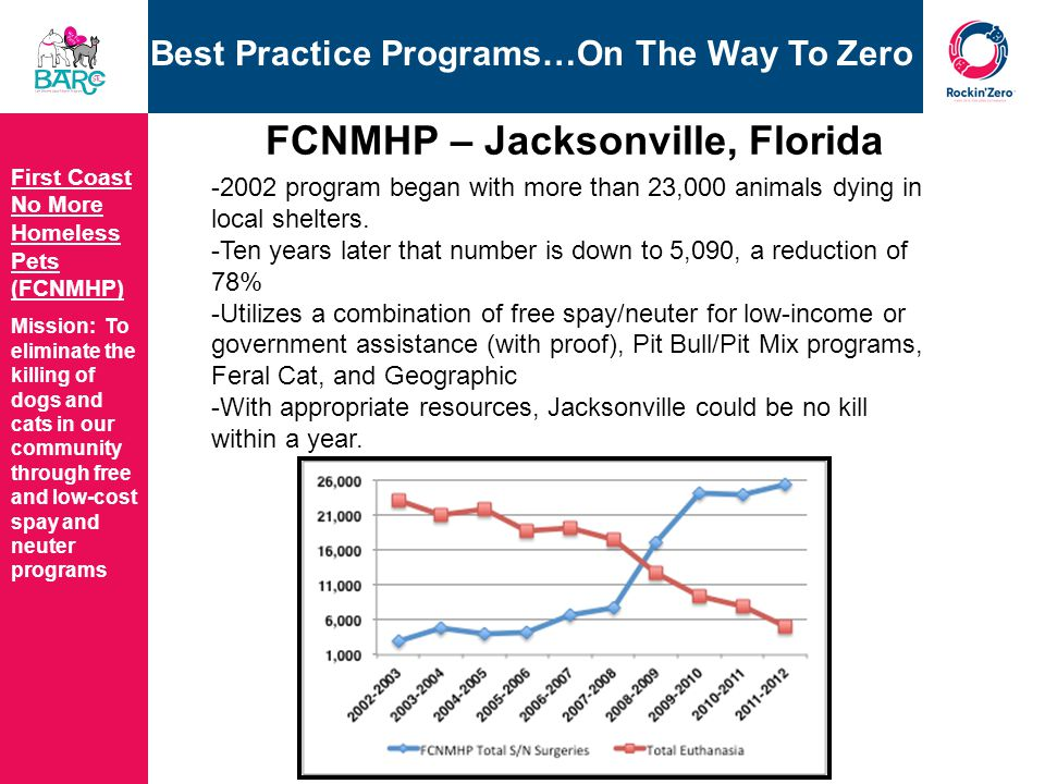 Best Practice Programs…On The Way To Zero First Coast No More Homeless Pets (FCNMHP) Mission: To eliminate the killing of dogs and cats in our community through free and low-cost spay and neuter programs FCNMHP – Jacksonville, Florida -2002 program began with more than 23,000 animals dying in local shelters.