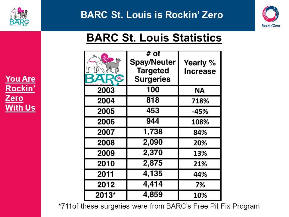 BARC St. Louis is Rockin' Zero You Are Rockin' Zero With Us BARC St.