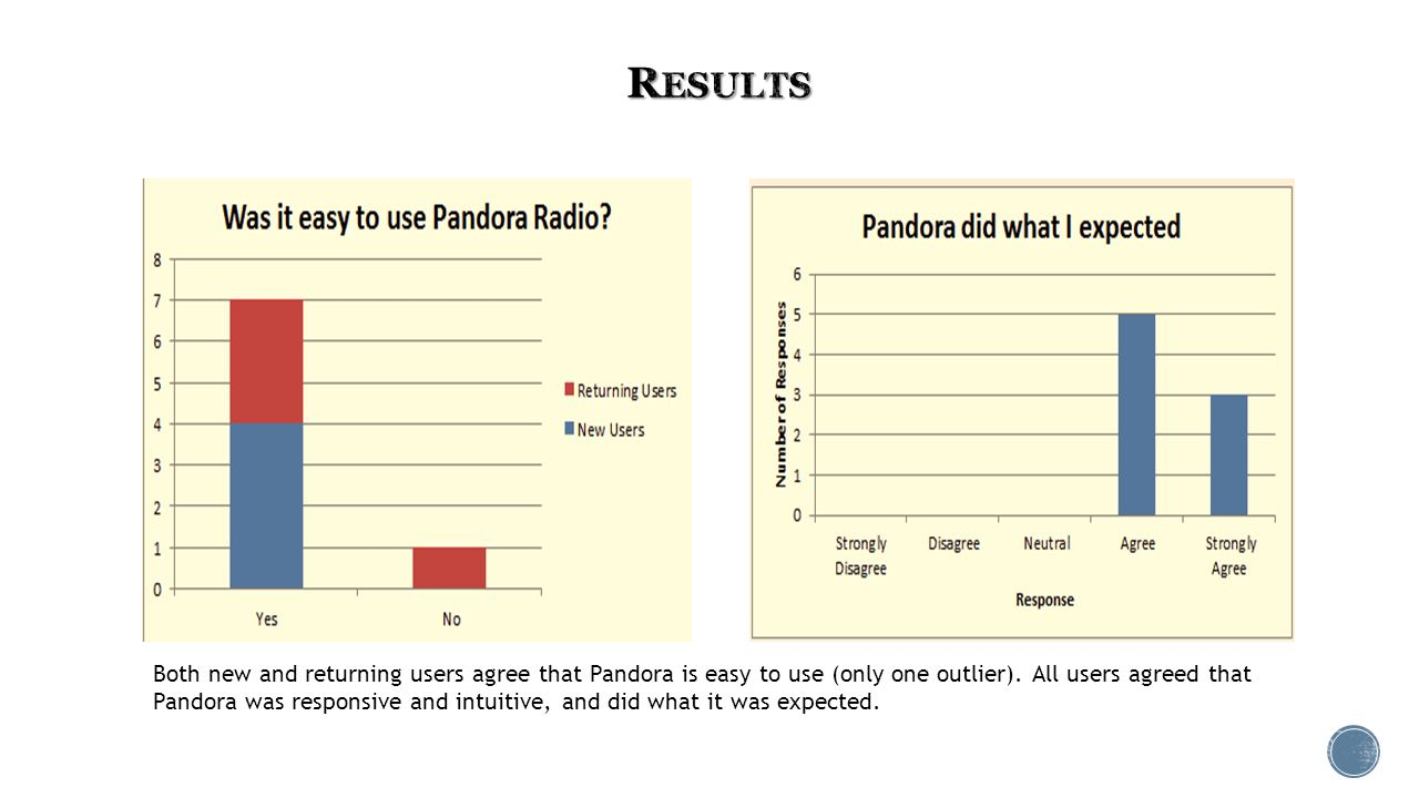 Both new and returning users agree that Pandora is easy to use (only one outlier).