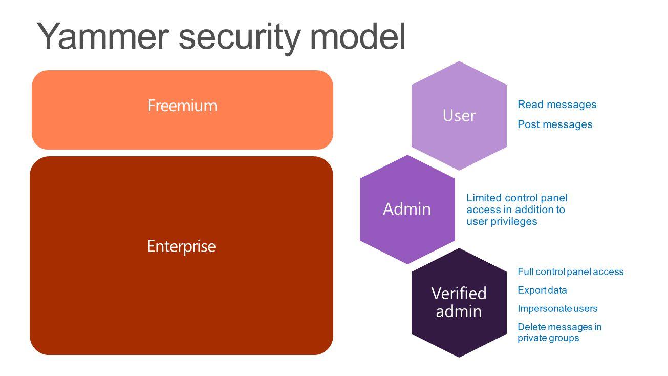 User Admin Verified admin Enterprise Freemium