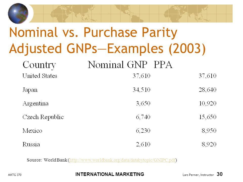 MKTG 370 INTERNATIONAL MARKETING Lars Perner, Instructor 30 Nominal vs.