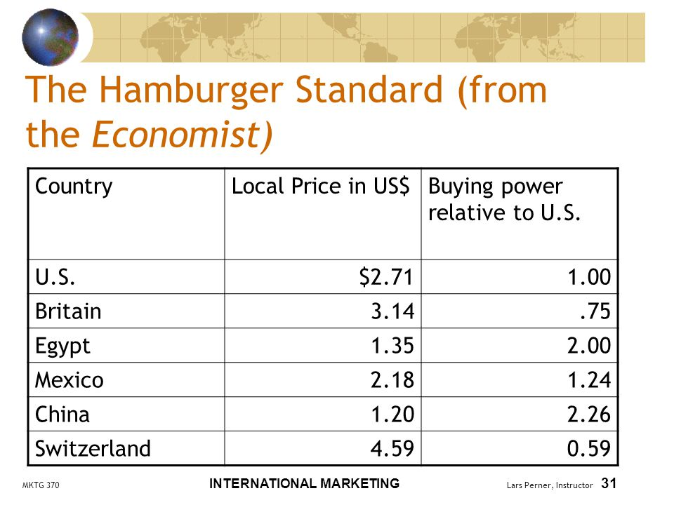 MKTG 370 INTERNATIONAL MARKETING Lars Perner, Instructor 31 The Hamburger Standard (from the Economist) CountryLocal Price in US$Buying power relative to U.S.