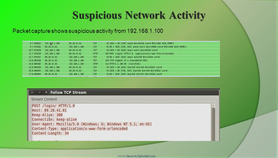 Suspicious Network Activity www.SecurityXploded.com Packet capture shows suspicious activity from 192.168.1.100