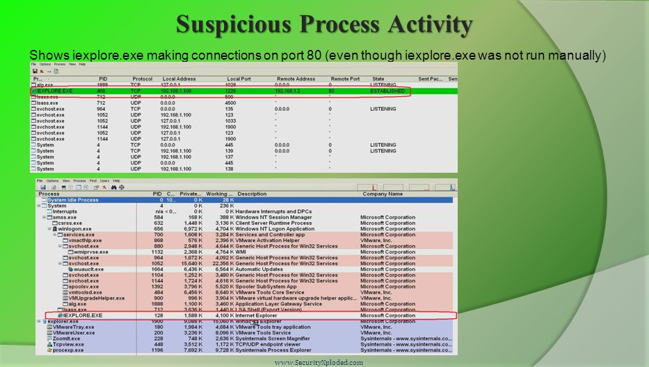 Suspicious Process Activity www.SecurityXploded.com Shows iexplore.exe making connections on port 80 (even though iexplore.exe was not run manually)