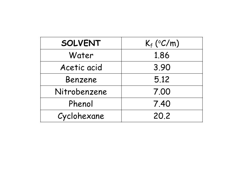 SOLVENTK f ( o C/m) Water1.86 Acetic acid3.90 Benzene5.12 Nitrobenzene7.00 Phenol7.40 Cyclohexane20.2